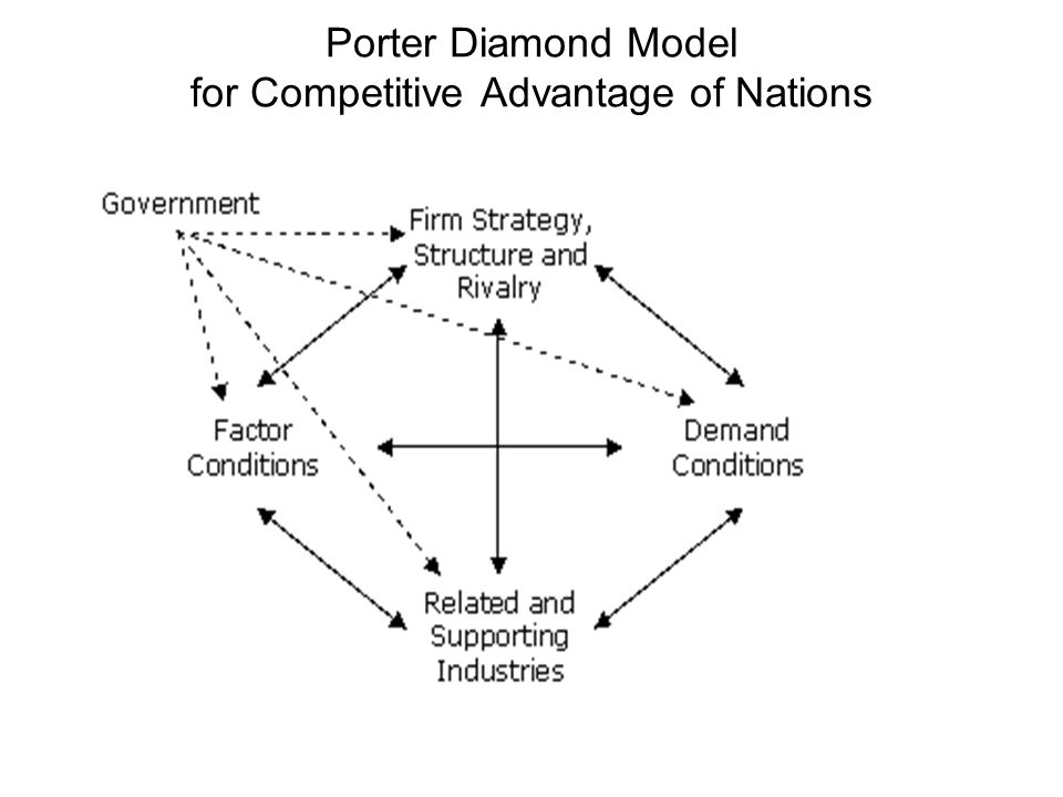 competitive advantage of nations Paper will look at his three books: competitive strategy [11], competitive advantage [9], and the competitive advantage of nations [10] porter's farst book competitive strategy, published in 1980, is an.
