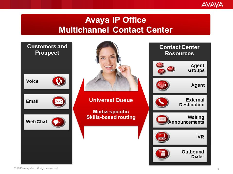 Avaya Ip Office Contact Center Ppt Download