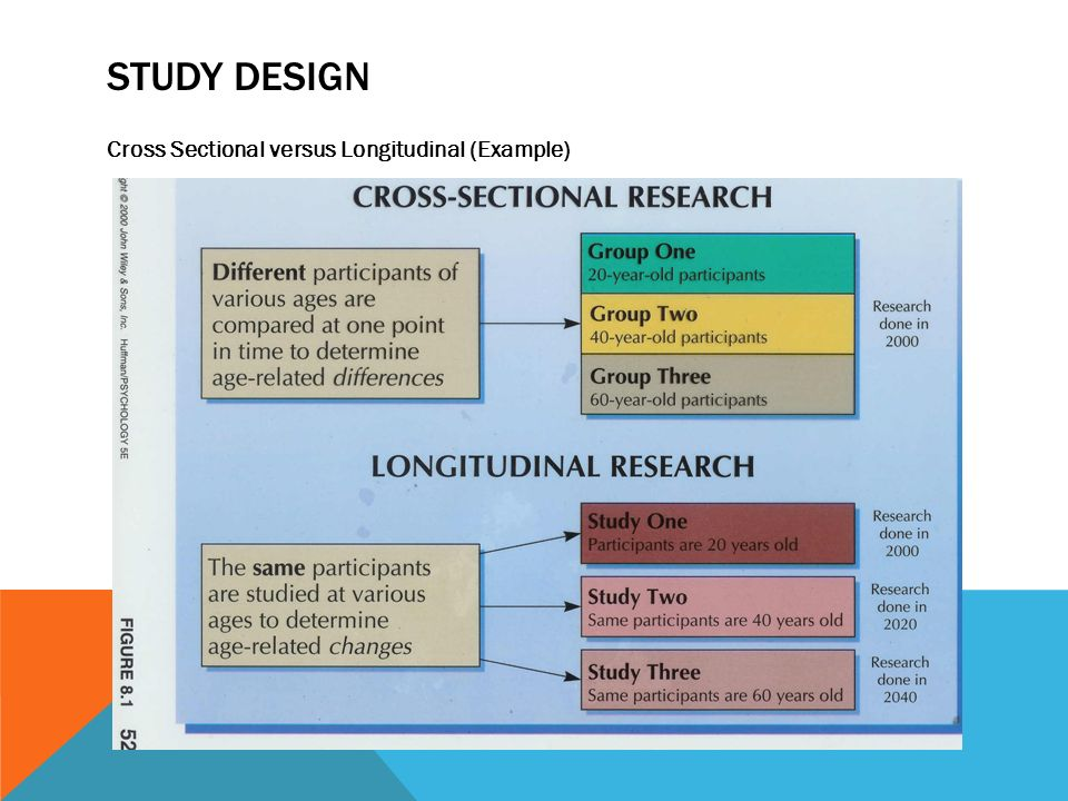 Crossover Design - SAGE Research Methods