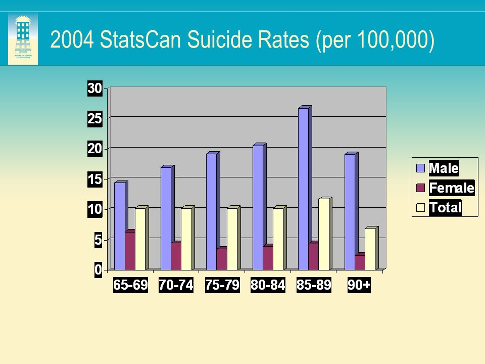 2004 StatsCan Suicide Rates (per 100,000)