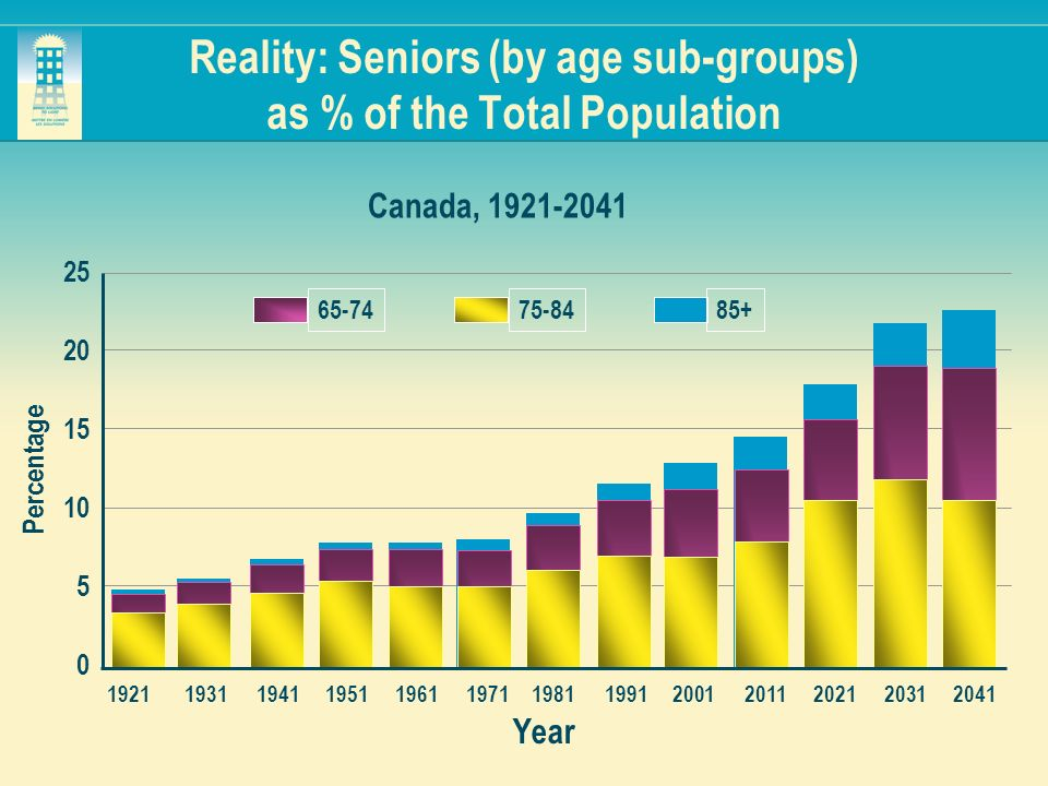 Reality: Seniors (by age sub-groups) as % of the Total Population