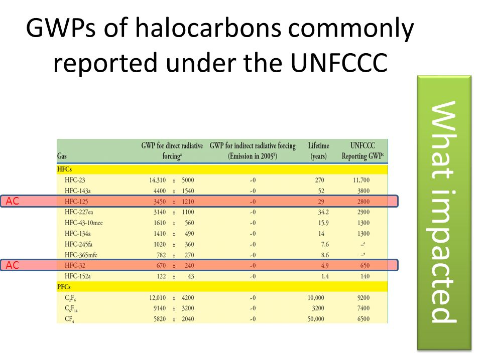 GWPs of halocarbons commonly reported under the UNFCCC