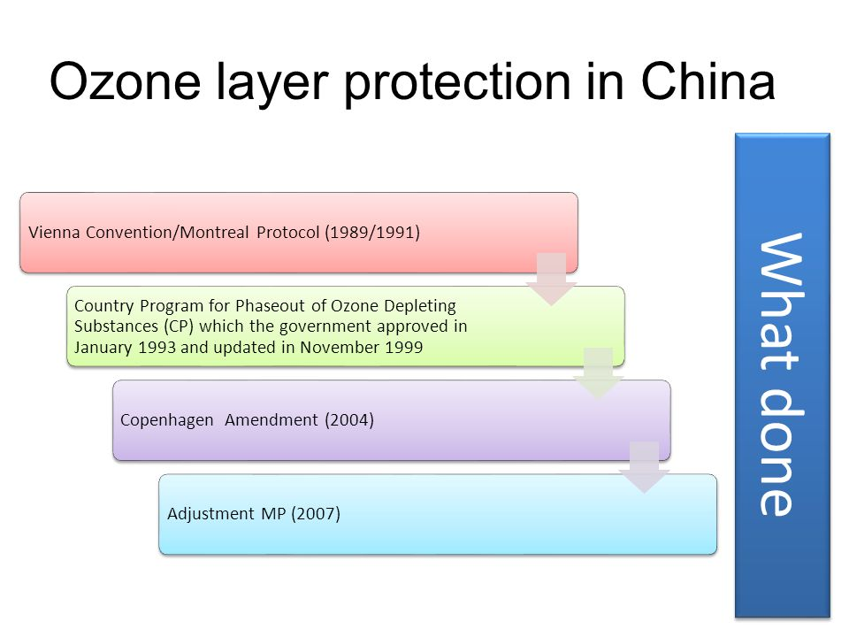 What done Ozone layer protection in China
