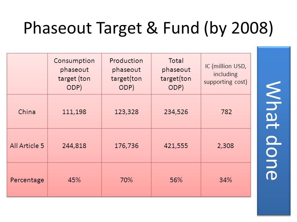 Phaseout Target & Fund (by 2008)