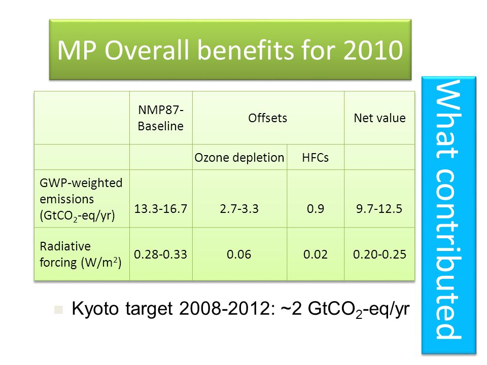 MP Overall benefits for 2010