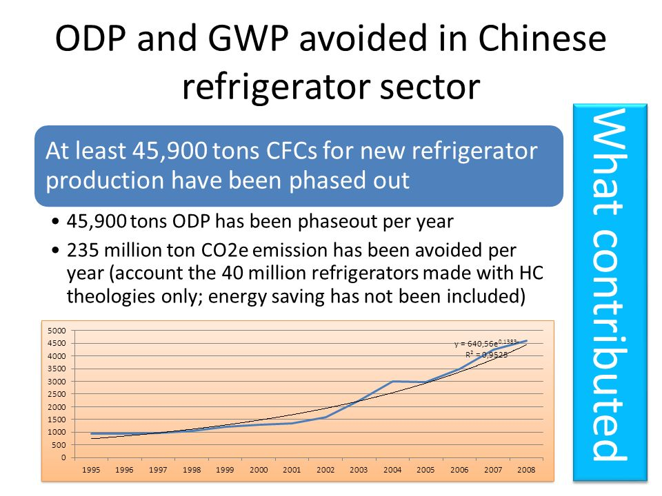 ODP and GWP avoided in Chinese refrigerator sector