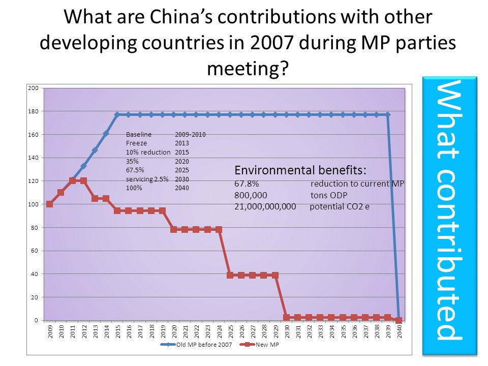 What are China's contributions with other developing countries in 2007 during MP parties meeting
