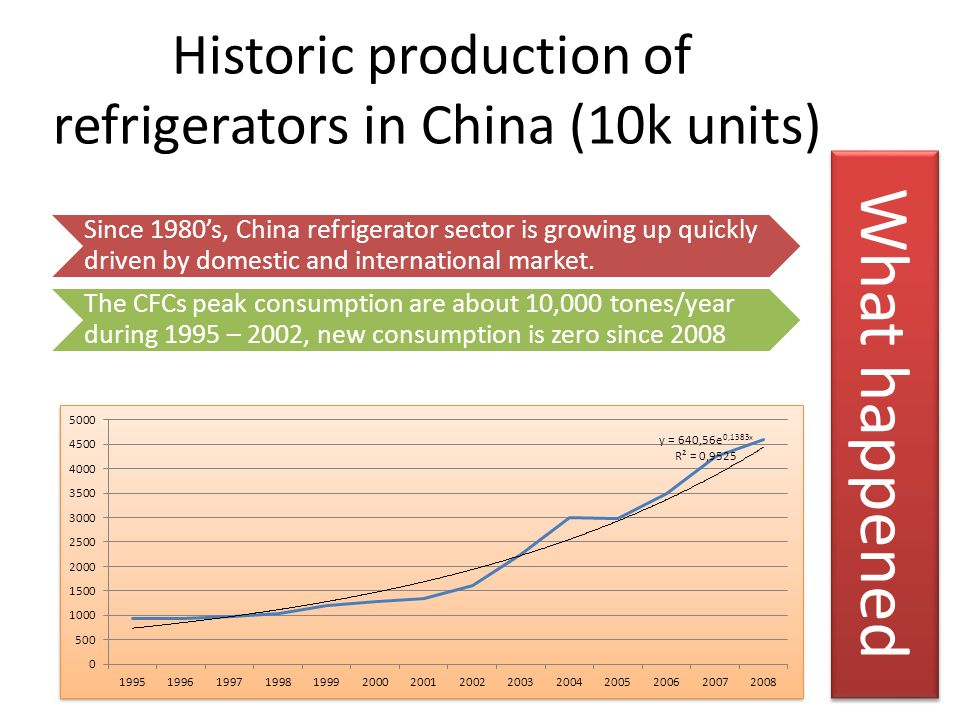 Historic production of refrigerators in China (10k units)