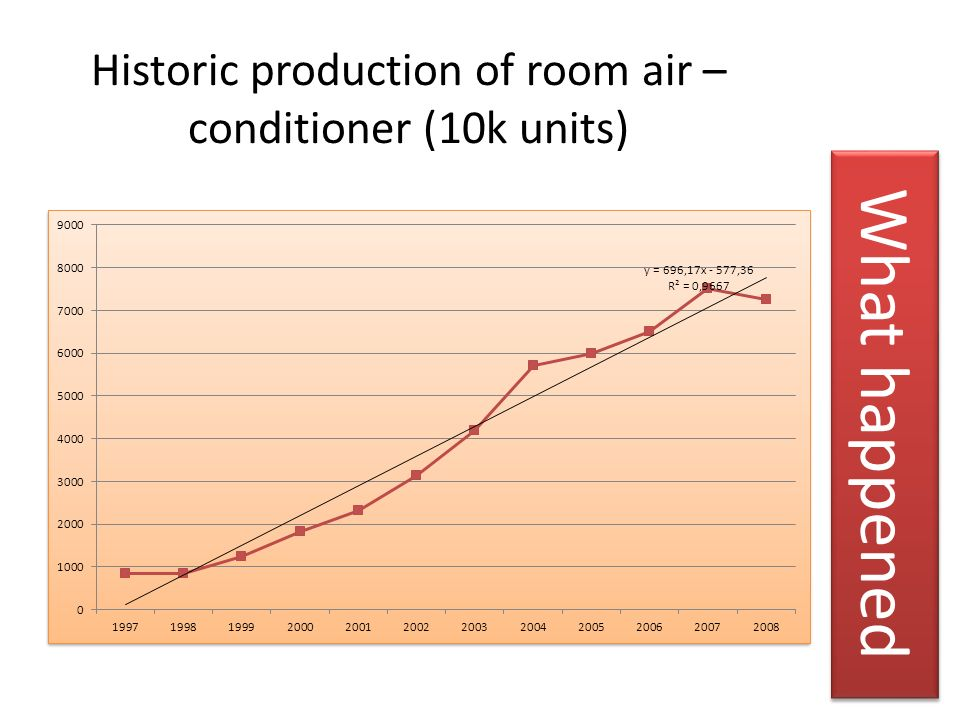 Historic production of room air – conditioner (10k units)