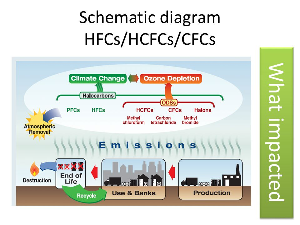 Schematic diagram HFCs/HCFCs/CFCs