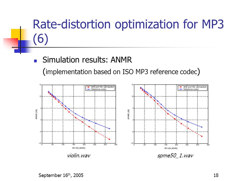 Rate-distortion optimization for MP3 (6)