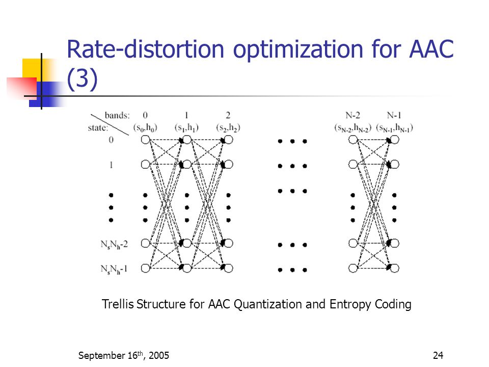 Rate-distortion optimization for AAC (3)