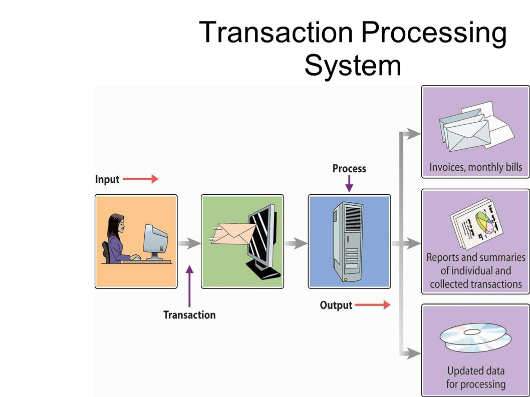 transaction processing system 2018-6-11  transaction processing system - management information system by deborahsharon in types  school work  essays & theses and tps.