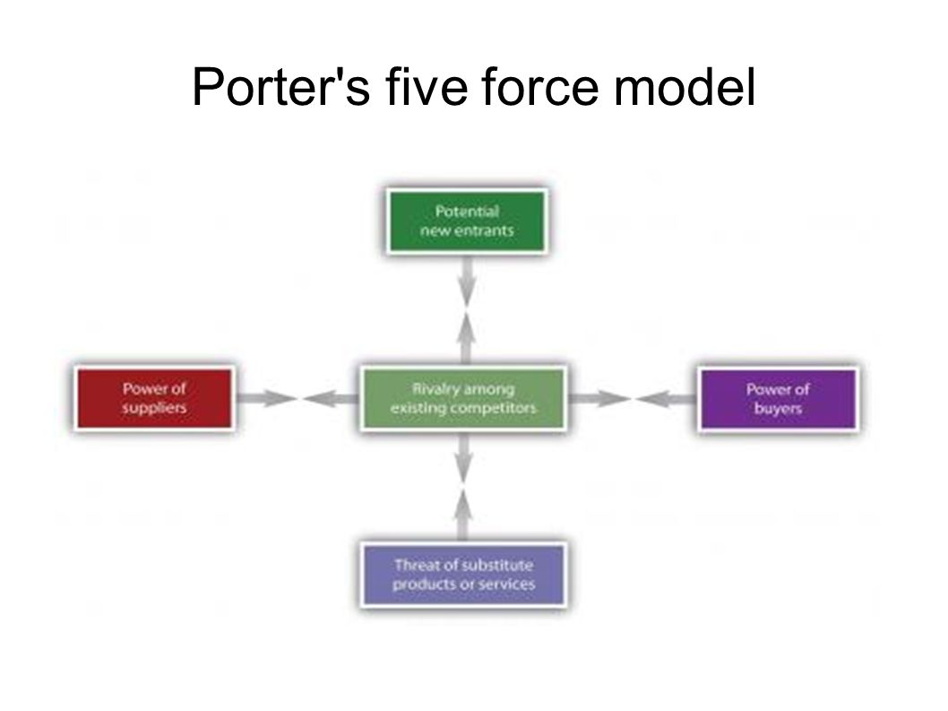 Computer based information system ppt download for Porter s five forces