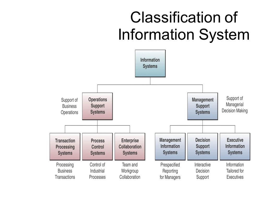 a taxonomy of systems of corporate Building a website taxonomy can help make web content for example, is it in corporate crm and erp systems to be categorized in the taxonomy with business.