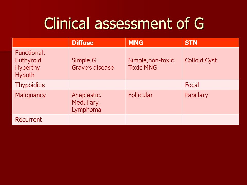 Clinical assessment of G