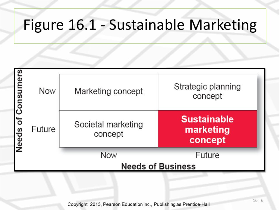 Concept of sustainable marketing