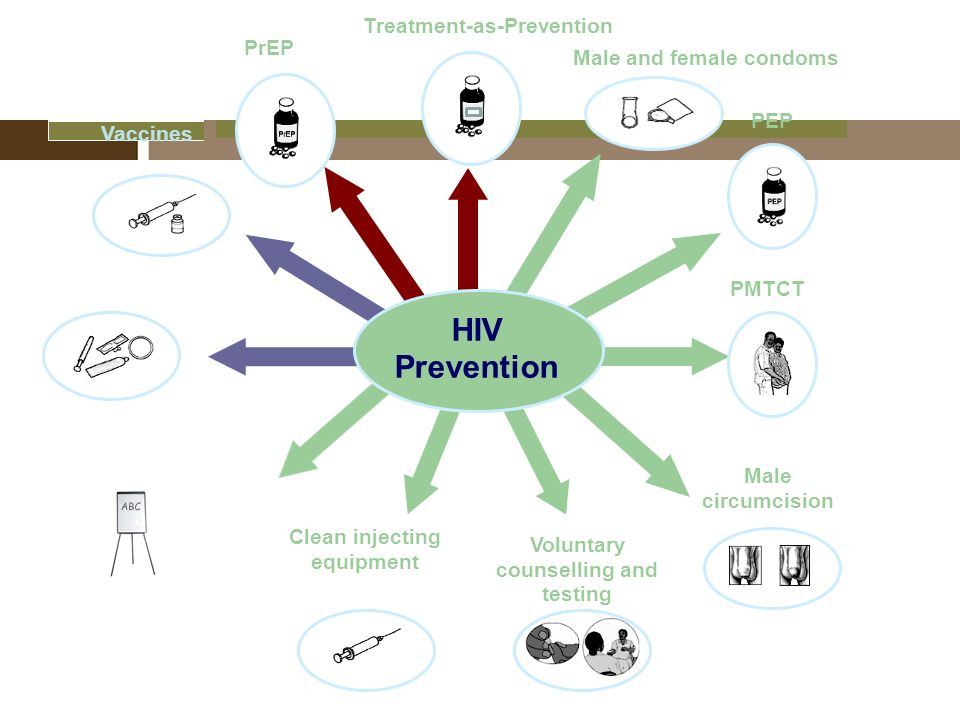 introduction to hiv new prevention technologies npts