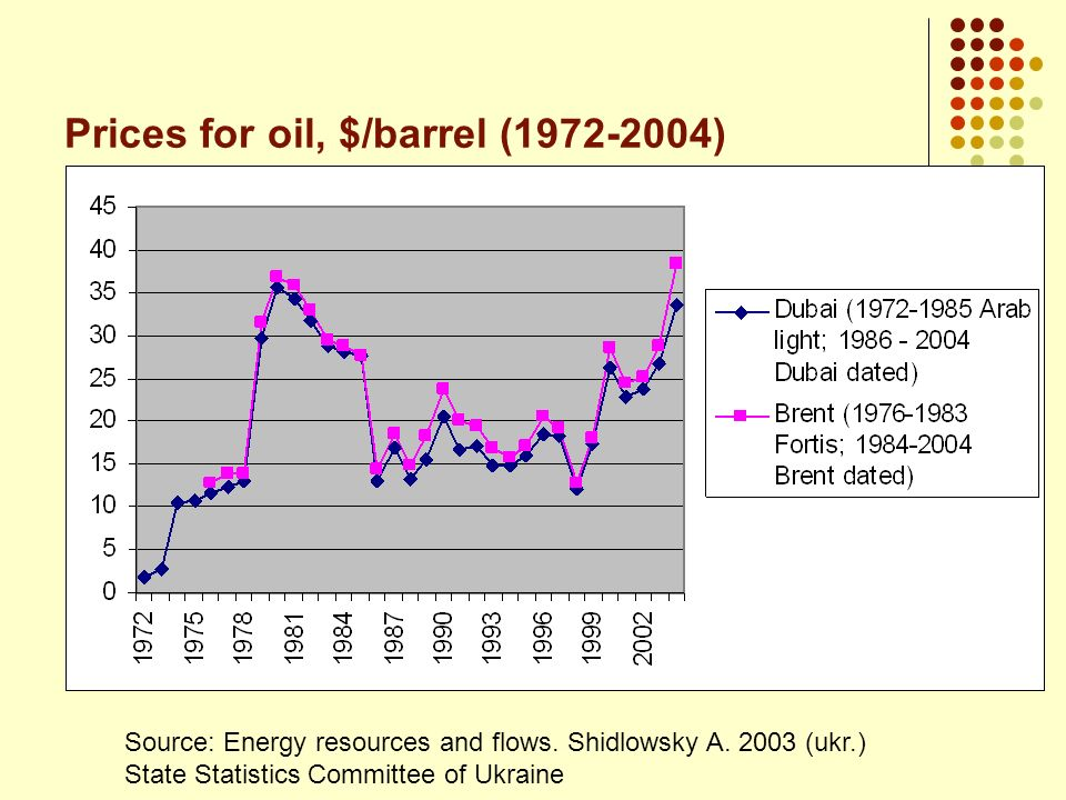 Prices for oil, $/barrel (1972-2004)