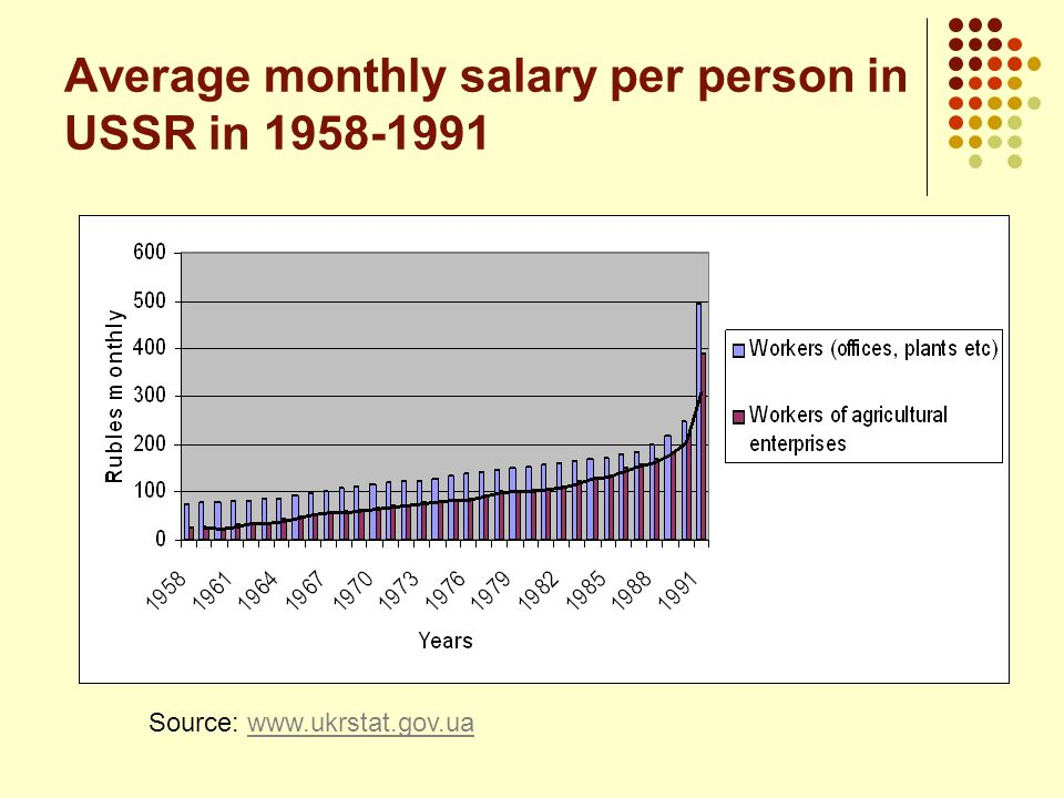 Average monthly salary per person in USSR in 1958-1991
