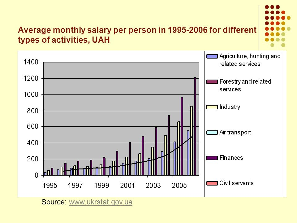 Average monthly salary per person in 1995-2006 for different types of activities, UAH
