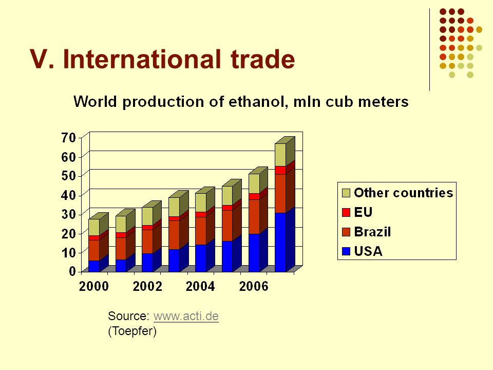 V. International trade Source: www.acti.de (Toepfer)