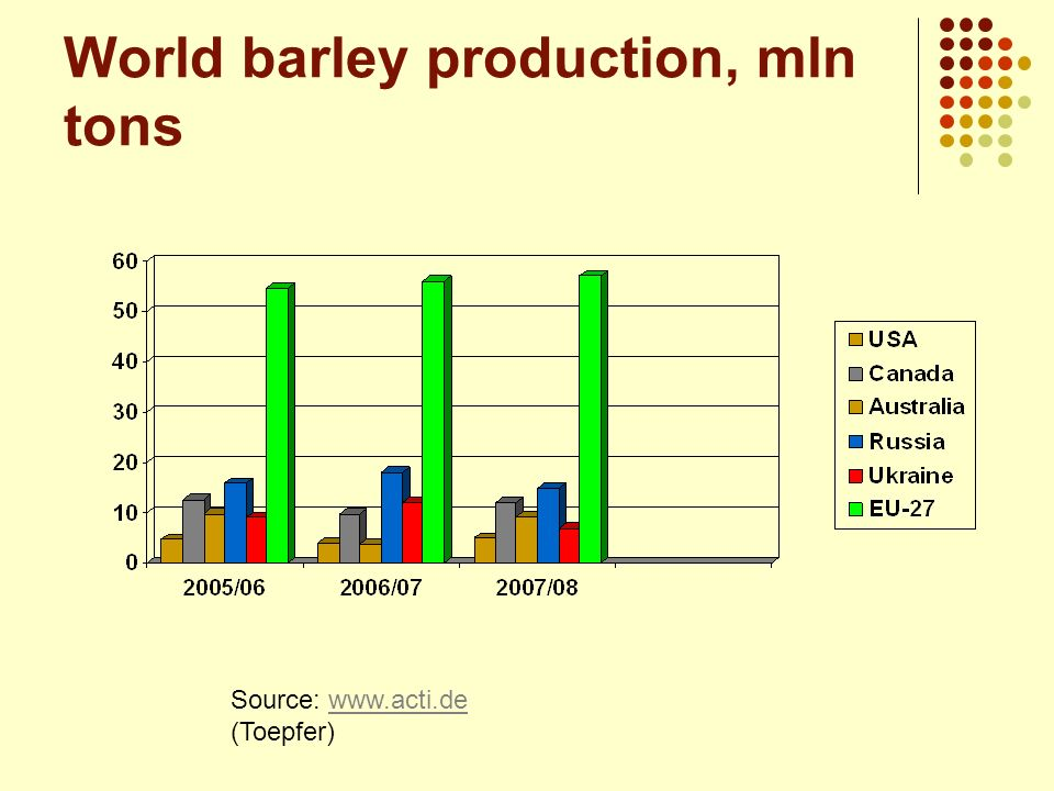 World barley production, mln tons