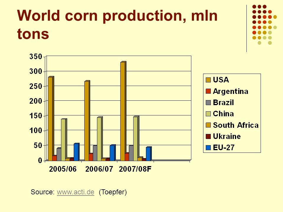 World corn production, mln tons