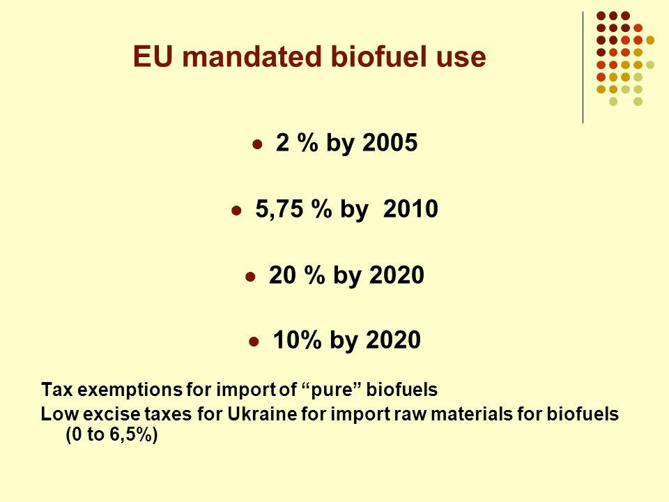 EU mandated biofuel use