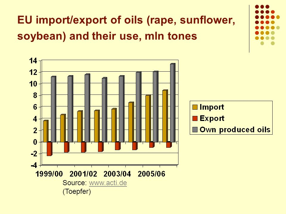 EU import/export of oils (rape, sunflower, soybean) and their use, mln tones