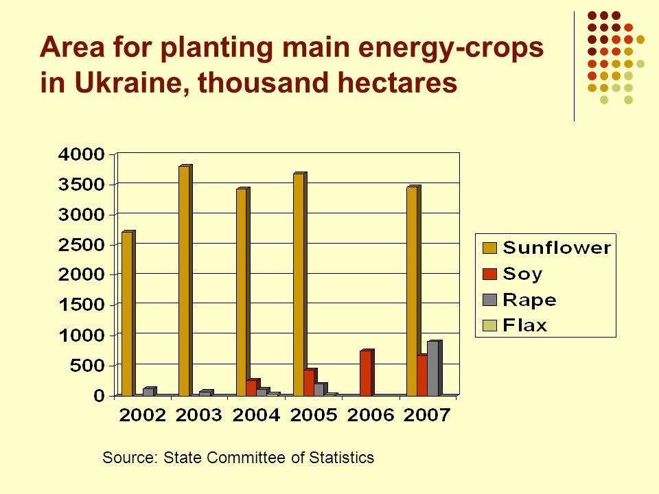 Area for planting main energy-crops in Ukraine, thousand hectares
