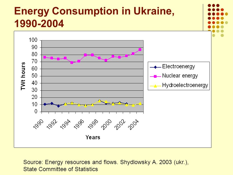 Energy Consumption in Ukraine, 1990-2004