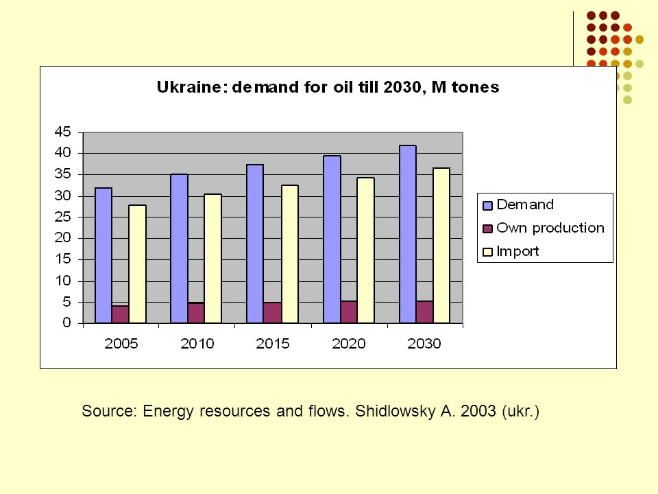 Source: Energy resources and flows. Shidlowsky A. 2003 (ukr.)