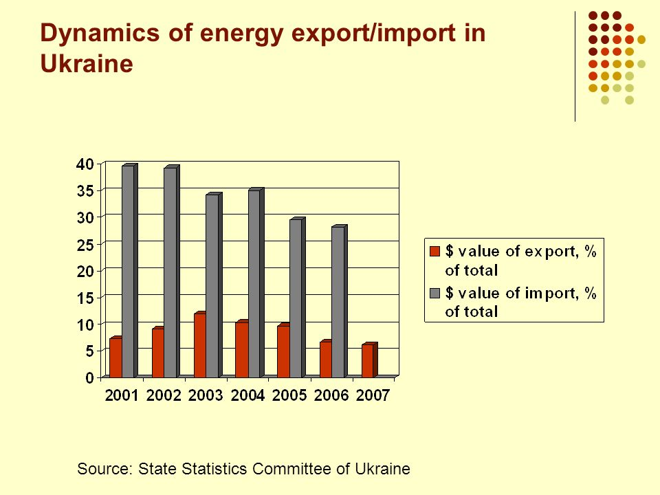 Dynamics of energy export/import in Ukraine