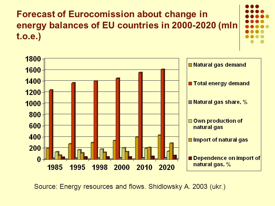 Forecast of Eurocomission about change in energy balances of EU countries in 2000-2020 (mln t.o.e.)