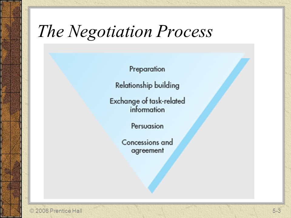 negotiation in management decision making Decision making & negotiation when it comes to organizational decision-making and negotiation, there is no defined way to predict what the outcome will be there are many different variables, methods, and tactics that factor into decision-making and negotiation.