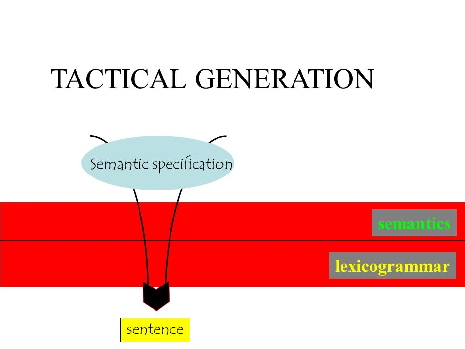 TACTICAL GENERATION semantics lexicogrammar Semantic specification