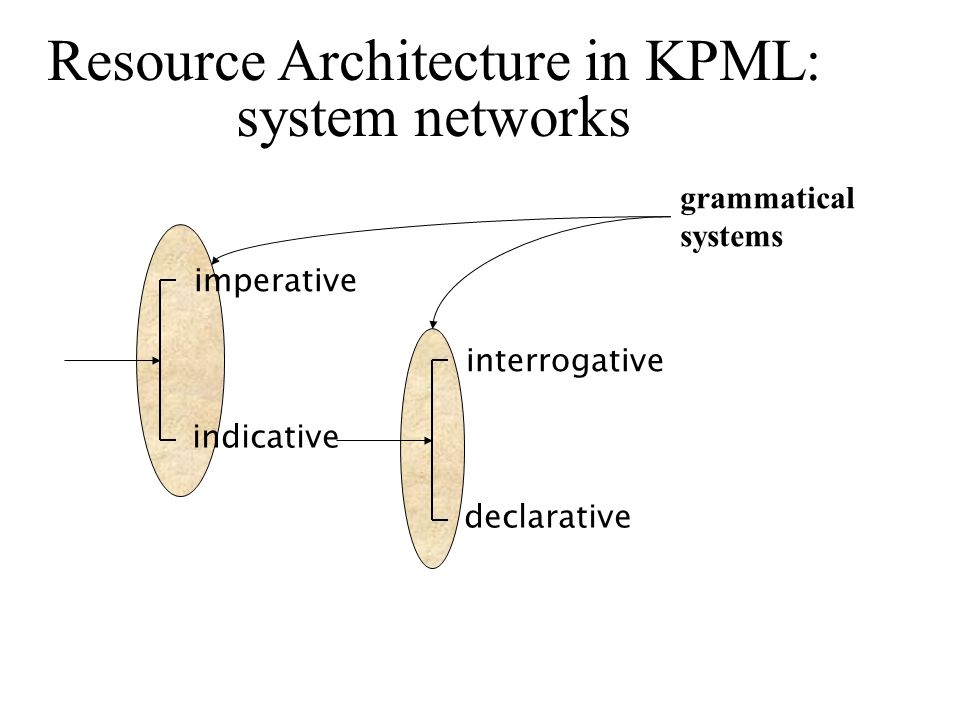 Resource Architecture in KPML: