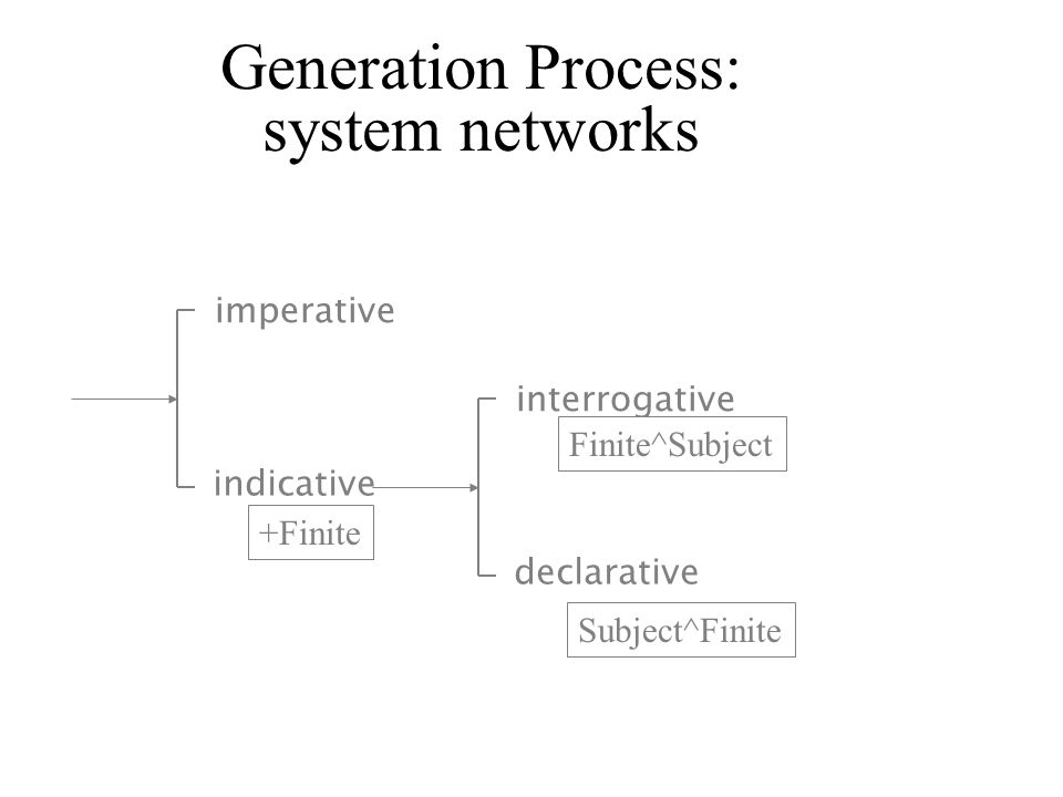 Generation Process: system networks imperative interrogative