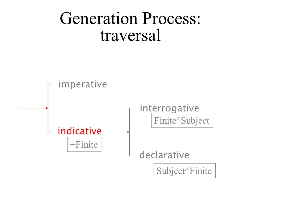 Generation Process: traversal imperative interrogative Finite^Subject