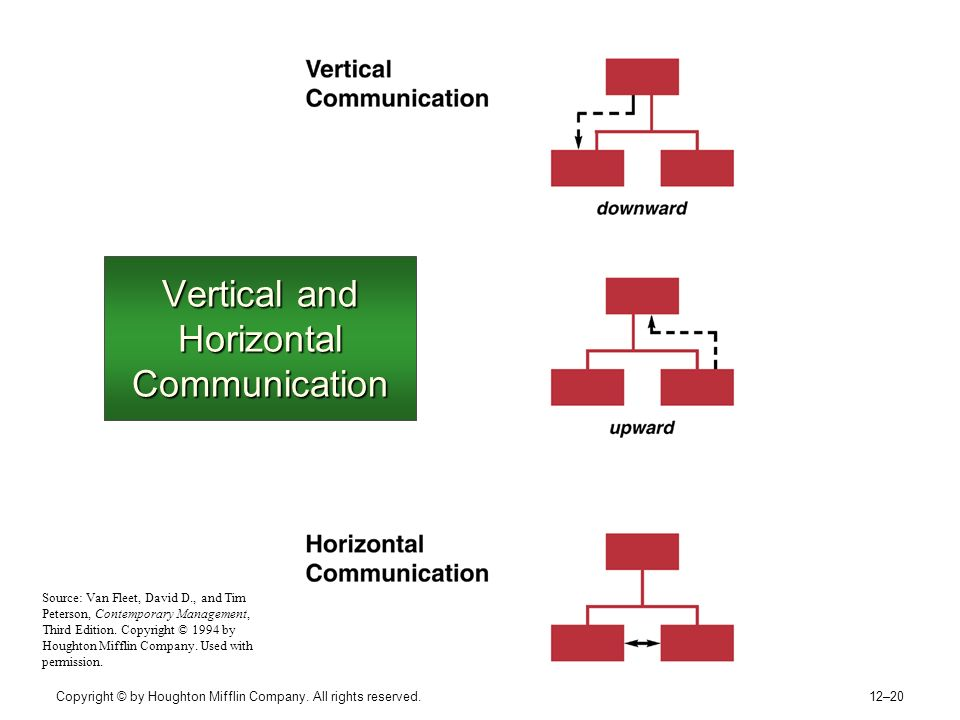 use of lateral collaboration and vertical Answer to identify and provide an example of the use of lateral and vertical collaboration within the organization and prepare a p.