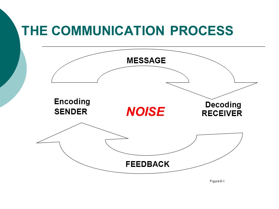 understanding the communication process in the workplace essay Importance of communicationin the workplace so one should always check for understanding from all of communicationin the workplace essay.