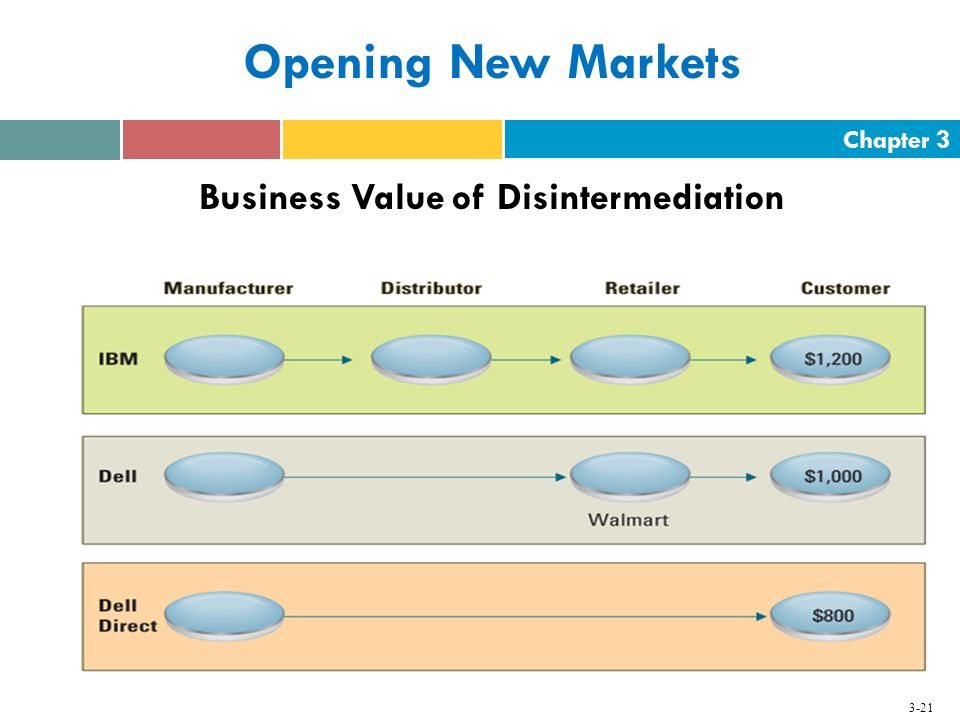 Business Value of Disintermediation