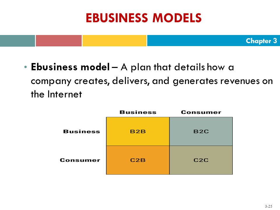 EBUSINESS MODELS Ebusiness model – A plan that details how a company creates, delivers, and generates revenues on the Internet.