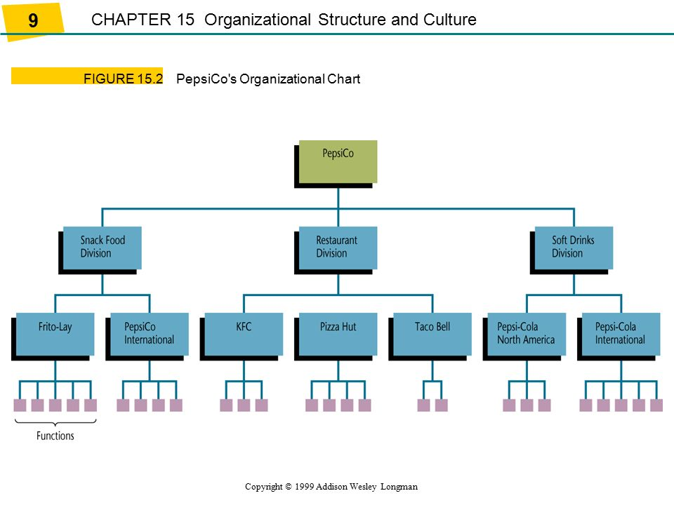 organisational structure of pizza hut sample The following diagram illustrates the organizational structure of pprc as a point of reference the following was the structure of the pizza pizza.