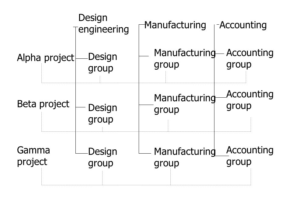 Design engineering Manufacturing Accounting Manufacturing group