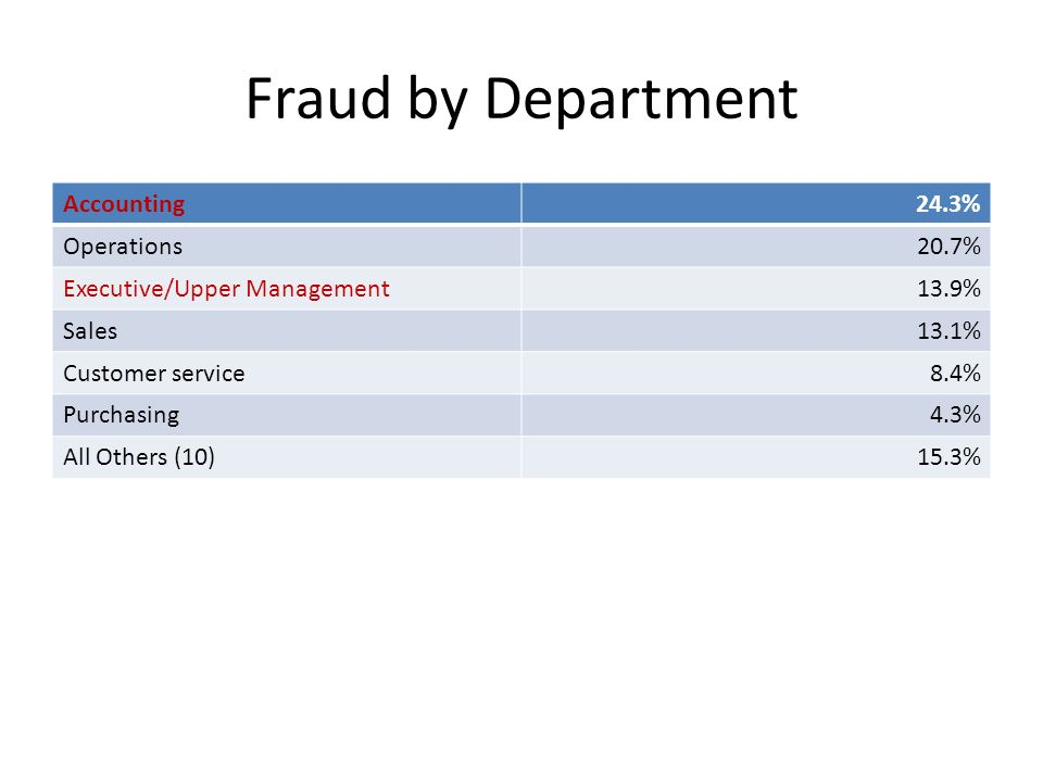 employee fraud and purchasing department Procurement fraud a department of veterans affairs official and durable former defense department employee sentenced to 40 months in prison for $25 million.