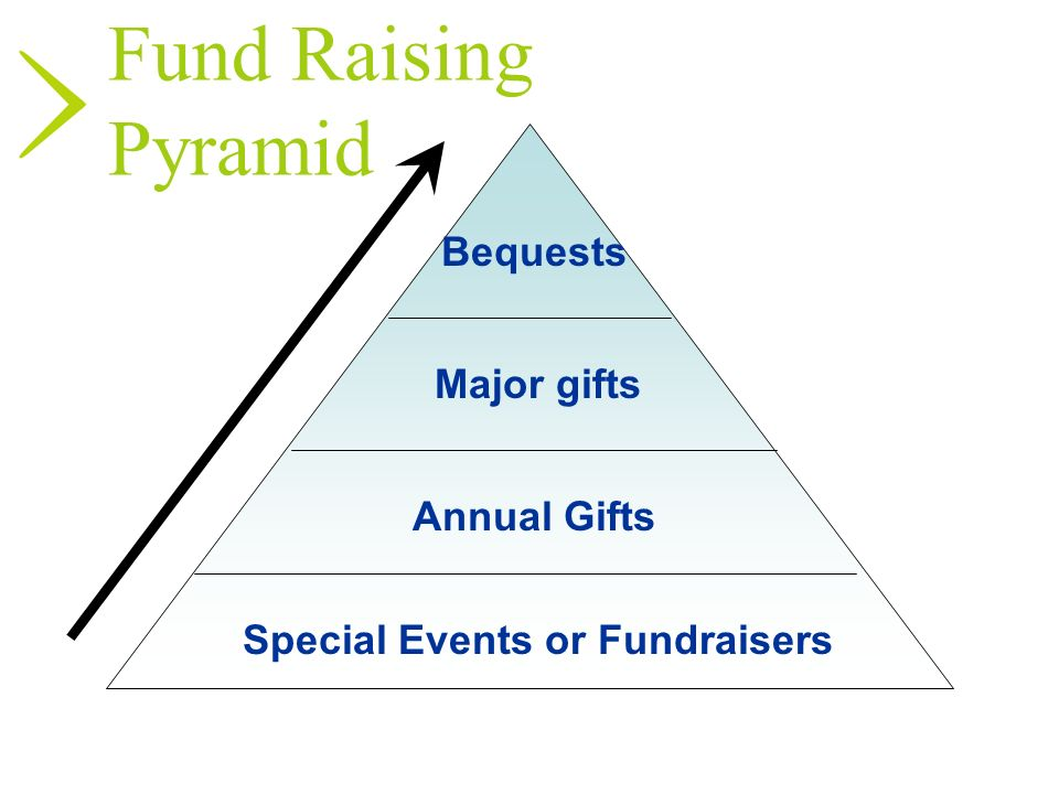 Special Events or Fundraisers