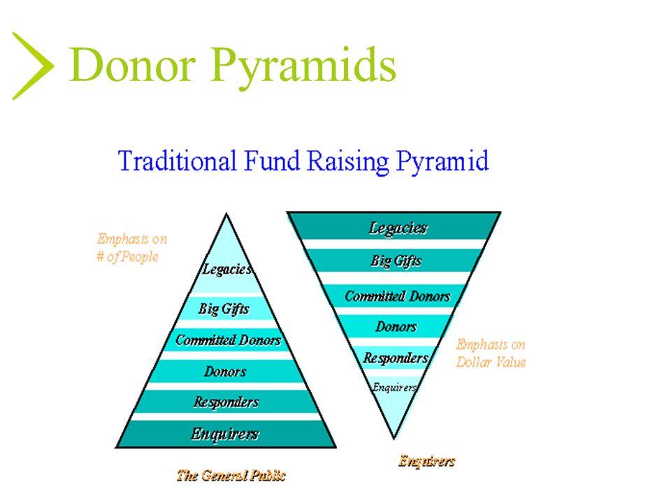 Donor PyramidsERIN.