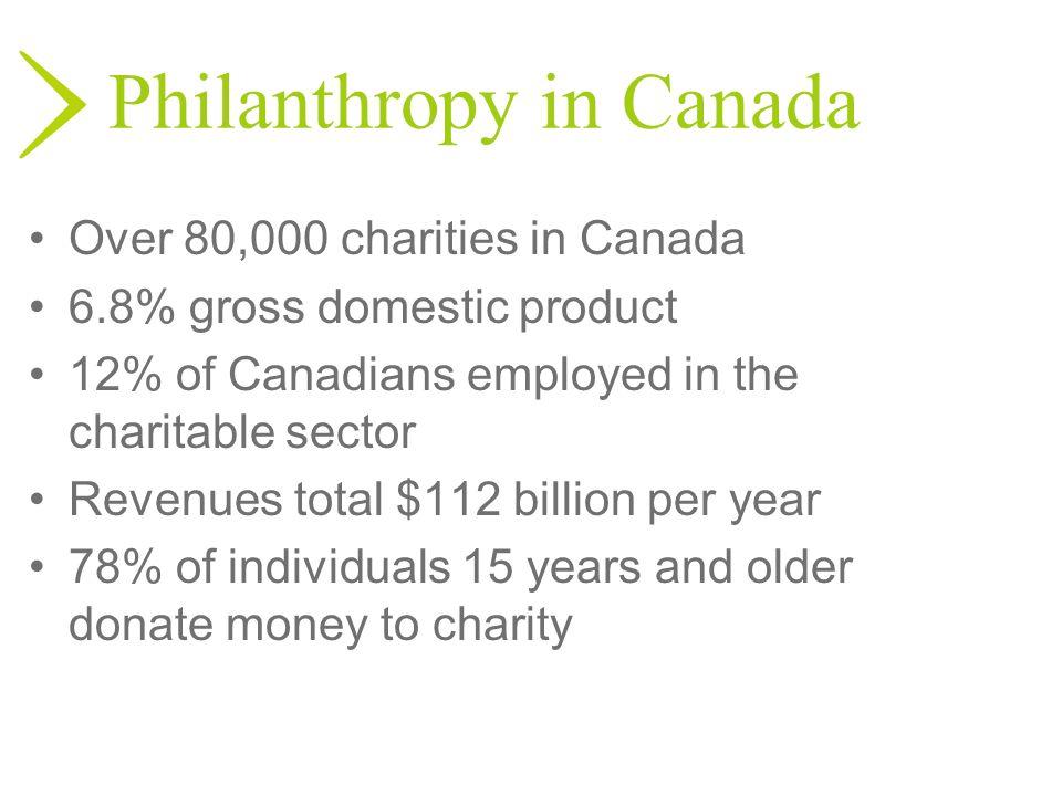 Philanthropy in Canada
